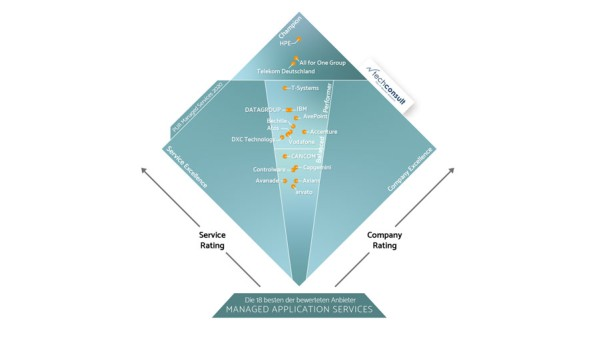 diamant_pur_ms_2020_managed_application_services_899x506